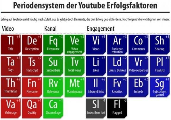 Die wichtigsten YouTube-Rankingfaktoren. (Bildquelle: webvideo.com)