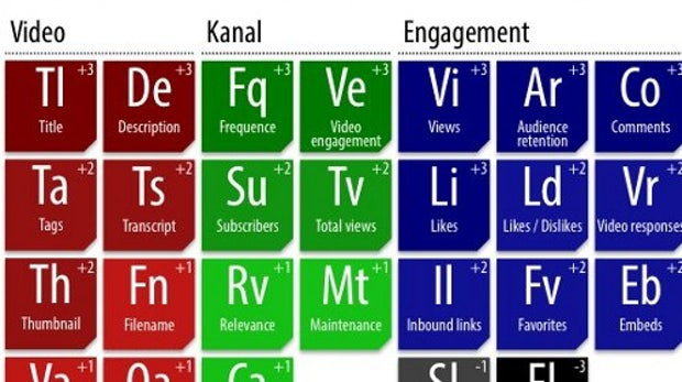 Das Periodensystem der YouTube-Rankingfaktoren