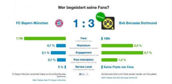 Bayern München vs. Borussia Dortmund: Der Vergleich beider Facebookseiten im Facebook Katalog.