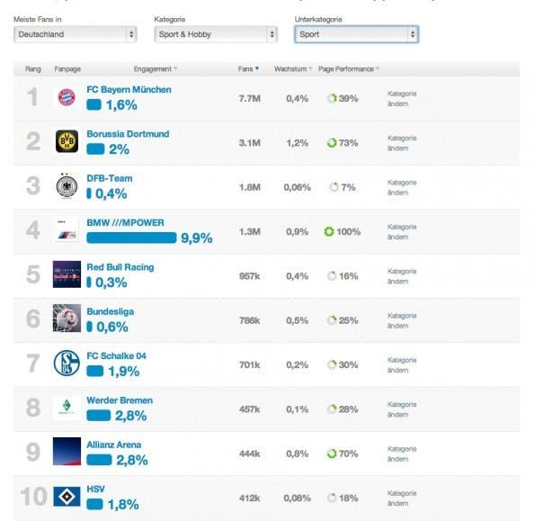 """Die Top-20 der Kategorie """"Sport& Hobby"""" laut Facebook Katalog von Fanpage Karma."""