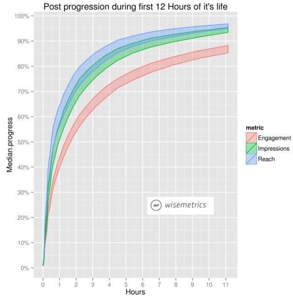 Facebook-Statusupdates: 75 Prozent der Reichweite entsteht in nicht einmal zwei Stunden. (Quelle: Facebook-Statusupdates / Wisemetrics)