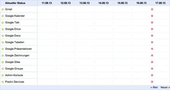 Das Status-Dashboard von Google. (Screenshot: google.com/appsstatus)
