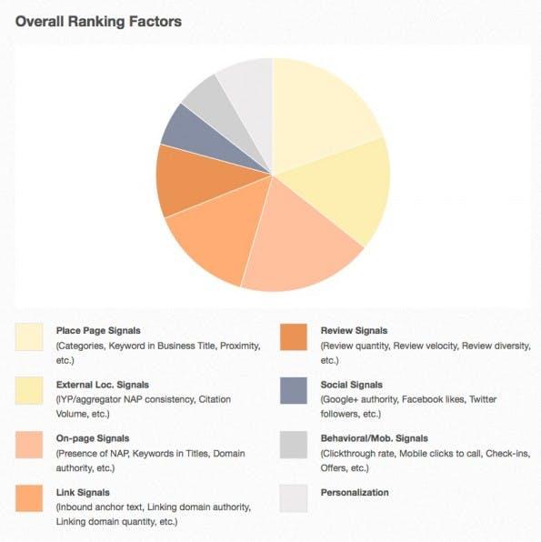 Local SEO: Die acht Kategorien der Rankingfaktoren nach Mihm. (Screenshot: Moz.com)