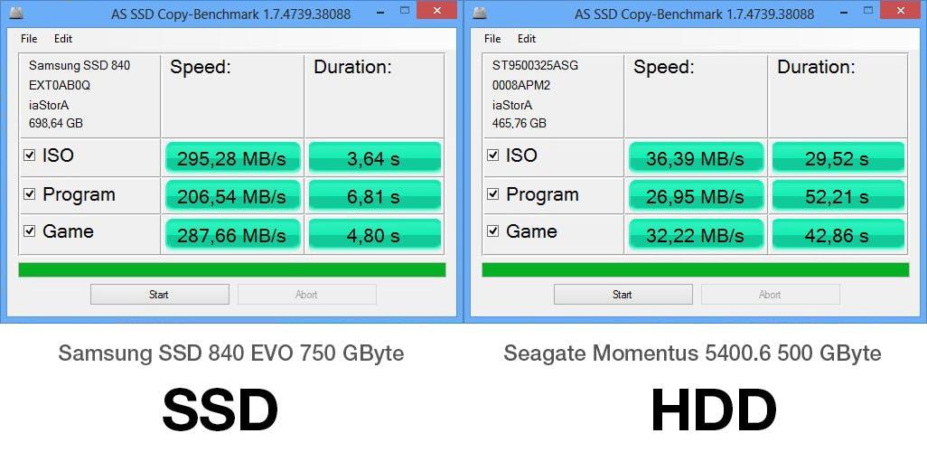 Der Datendurchsatz für typische Kopier-Szenarien unterscheidet sich deutlich zwischen SSD und HDD.