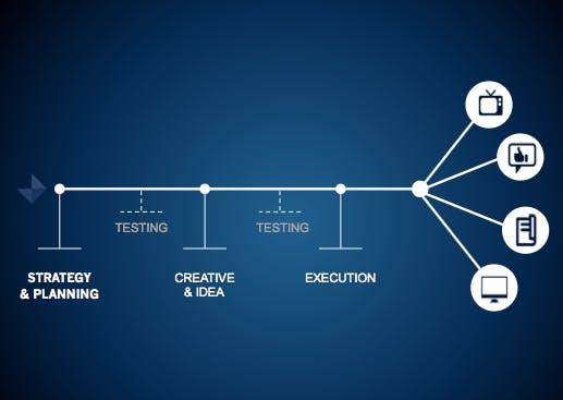 Der lineare und traditionelle Ansatz. Das Gegenteil des Responsive Marketing. (Quelle: darmano.typepad.com)