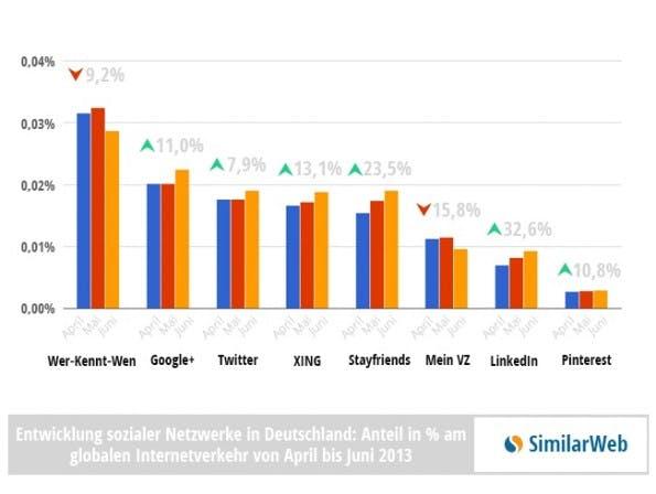 Die wichtigsten sozialen Netzwerke in Deutschland und ihre Wachstumsraten. (Quelle: SimilarWeb)