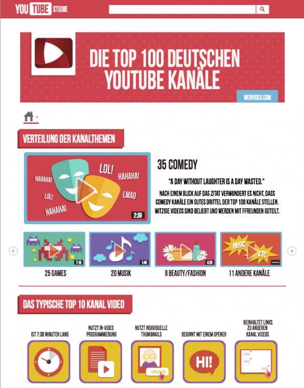 YouTube: Erfolgsfaktoren des Videonetzwerks. (Screenshot: Webvideo)