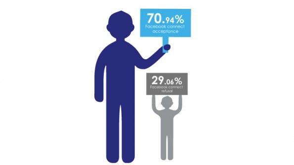 Social Login: Immerhin fast 71 Prozent der Nutzer führten die Anmeldung bis zu Ende durch. (Bild: OAuth.io)