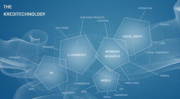 Illustration der Datenquellen für Kreditechs Bonitätsprüfung.(Screenshot: Kreditech)