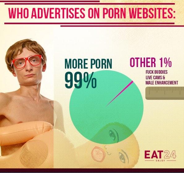 Auswertung der Werbtreibenden auf Pornoseiten.