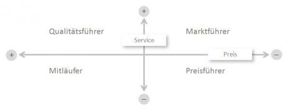 Marktforschung - Positionierung
