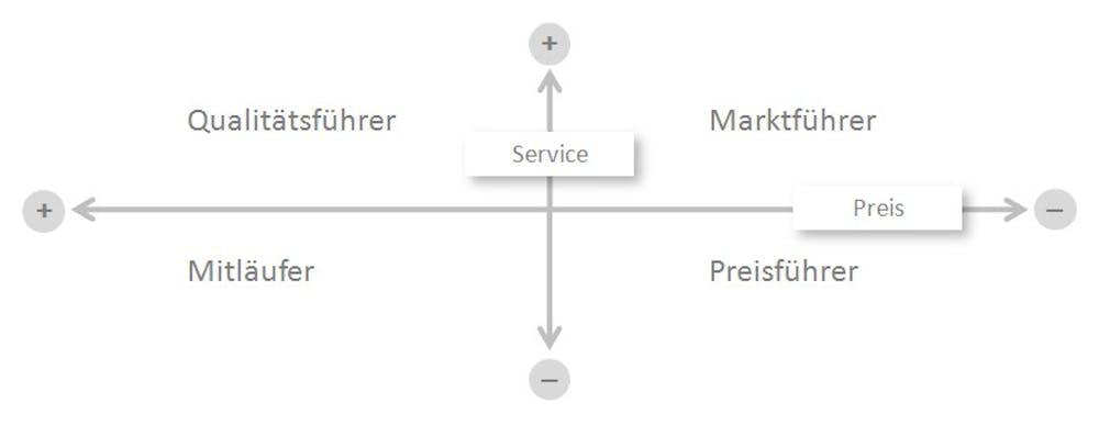 Grafik-Positionierung