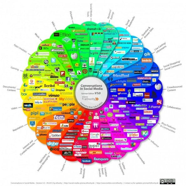 Die Social-Media-Landschaft ist groß. Im Rahmen der Social-Media-Strategie müssen Verantwortliche relevante Netzwerke identifizieren. (Quelle: ethority)