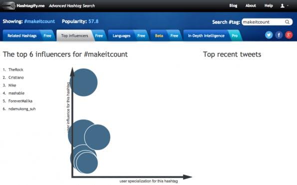 """Hashtagify.me lässt nach """"Related Hashtags"""", """"Top-Influencers"""" und """"Languages"""" suchen, die am häufigsten mit dem gesuchten Hashtag in Verbindung stehen."""