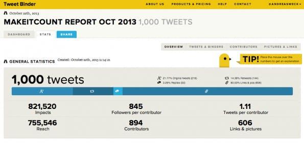 TweetBinder ermittelt beispielsweise, welcher Hashtag-Nutzer mit seinem abgesetzten Tweet die höchste Reichweite erzielt hat.