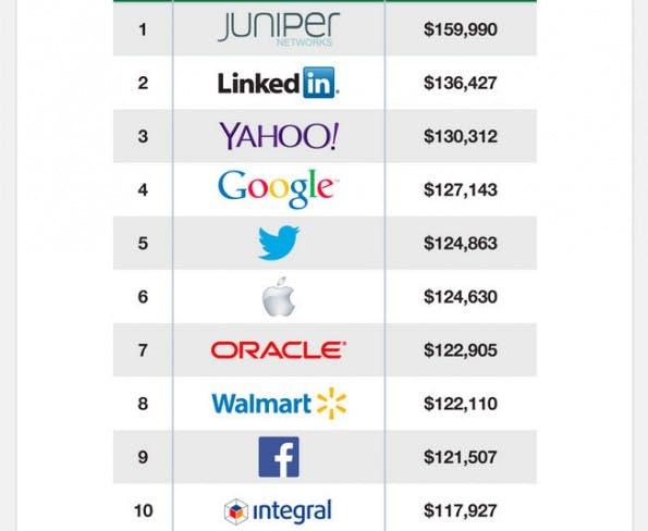 Entwickler: Diese 10 Firmen zahlen ihren Codern am meisten. (Screenshot: Glassdoor)