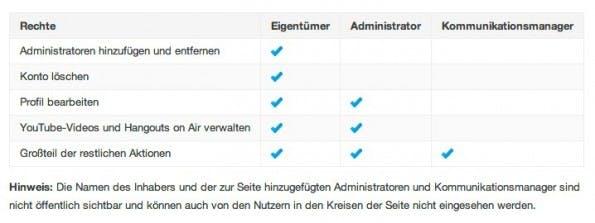 Die Administratorenrollen sowie ihre Befugnisse für Google+ und YouTube. (Quelle: support.google.com)