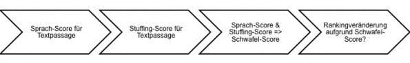 Die Entstehung des Schwafel-Scores nach Google.