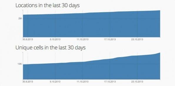 MozStumbler: Aktuelle Zahlen zum Mozilla Location Service werden auf der Webseite angezeigt. (Screenshot: Mozilla)