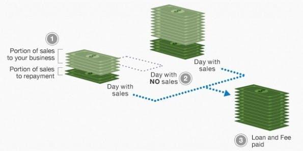 Paypal verspricht dass Rückzahlungen nur vom Paypal-Konto abgebucht werden, wenn auch Paypal-Umsätze an diesem Tag erwirtschaftet wurden. (Screenshot: Paypal)