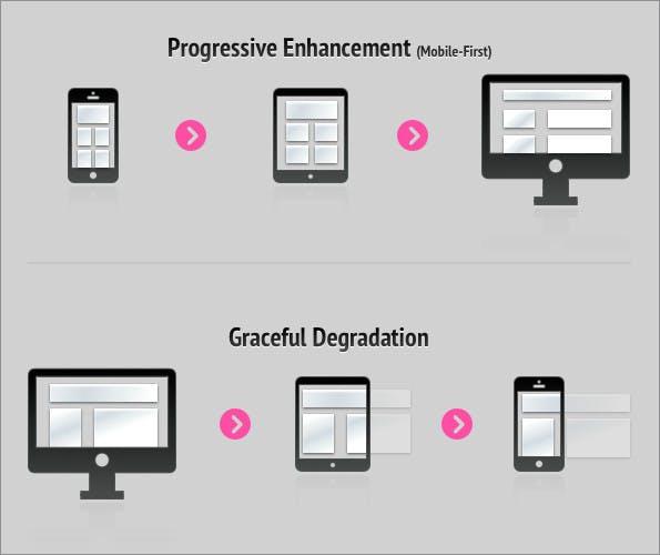 """Gegenüberstellung """"Progressive Enhancement"""" vs. """"Graceful Degradation"""" am Beispiel von Mobile-First."""
