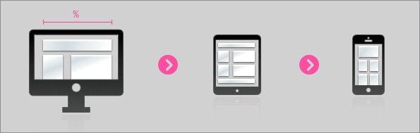 """Das """"Adaptive Web-Design"""" setzt auf starre Layouts, das """"Responsive Web-Design"""" auf fluide Layouts."""