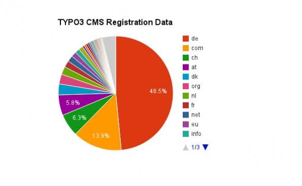 Nach dem bisherigen Stand laufen etwa die Hälfte aller TYPO3-Installationen auf deutschen Domains. (Quelle: t3census.info)