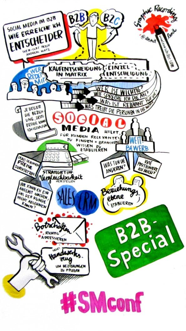 Graphic Recording_SMC2013_25.09 Ausschnitt_Copyright Anna Lena Schiller  Internet World