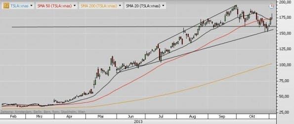 Der t3n-Tech-Aktiencheck nimmt Tesla unter die Lupe. Hier der Tageschart vom 5. November 2013.