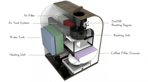 In einem Vorgang röstet, mahlt und brüht Bonaverdes Maschine die rohen Bohnen und bereitet einen Filterkaffee zu. (Foto: Bonaverde)