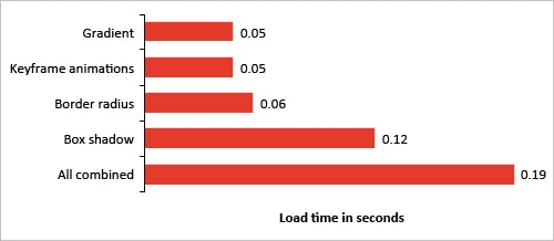 CSS3 Performance bei mobilen Geräten.