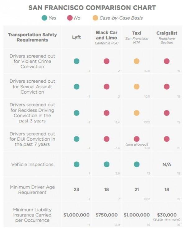 Lyft versucht möglichst viel für die Sicherheit zu tun, und sortiert viele Fahrer aus. (Quelle: lyft.com)