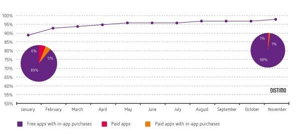 Ein Großteil der Umsätze werden durch Freemium-Inhalte generiert. (Grafiken:   Distimo)