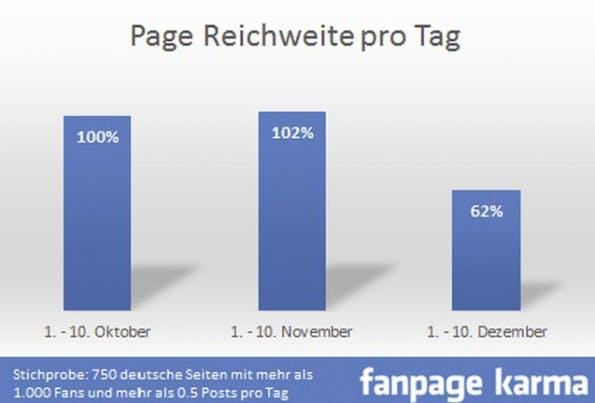 Fanpage-Reichweite pro Tag. (Grafik: allfacebook.de)