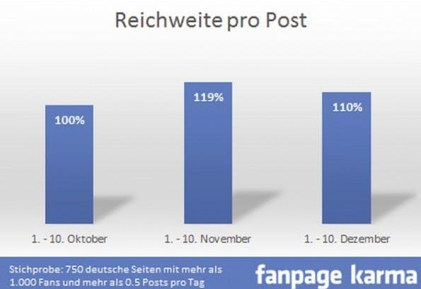 Reichweite pro Post. (Grafik: allfacebook.de)