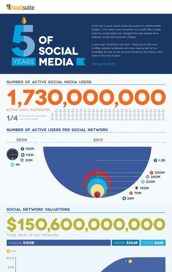 Hoosuite-Social-Media-Infografik-Ausschnitt