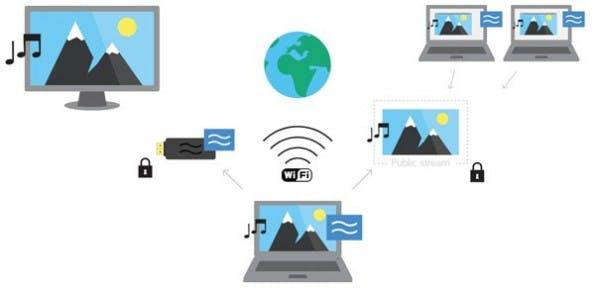 Airtame streamt wahlweise an einen Monitor oder Fernseher, oder an andere Rechner mit der Client-Software. (Quelle: indiegogo.com)