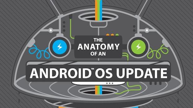 HTC erklärt, warum Android-Updates solange dauern