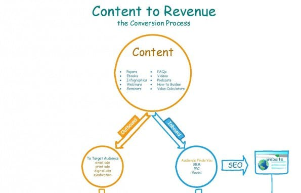 content-marketing_conversion_mcduffee-klein