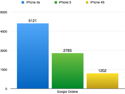 Auch Google hat einen eigenen Bechnmark und auch hier liegt das iPhone 5s deutlich vorne. Größere Werte sind besser. (Grafik: t3n.de)