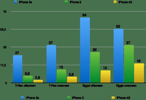 Hier sieht man fast immer eine Verdoppelung, teilweise  fast die vierfache Leistung. Werte in Bilder/s. Größere Werte sind besser. (Grafik: t3n.de)