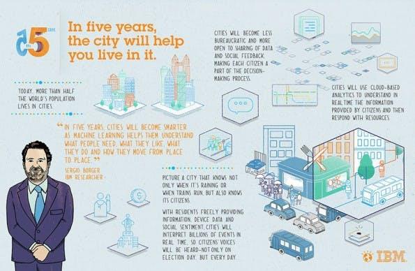 IBM: Die Stadt der Zukunft nutzt Big-Data und soziales Feedback. (Bild: IBM)