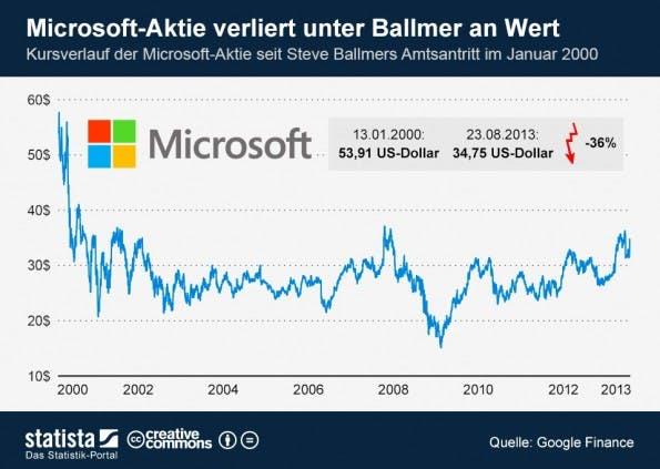 Microsofts Aktienkurs unter Steve Ballmer. (Grafik: Statista / Lizenz: CC BY-ND 3.0)