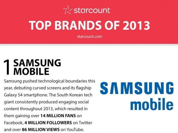 Social Media: Die Top-Brands 2013. (Infografik: Starcount)