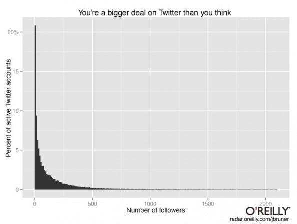 Twitter: Nur wenige Nutzer erreichen viele Nutzer. (Grafik: Jon Bruner / O'Reilly Publishing)