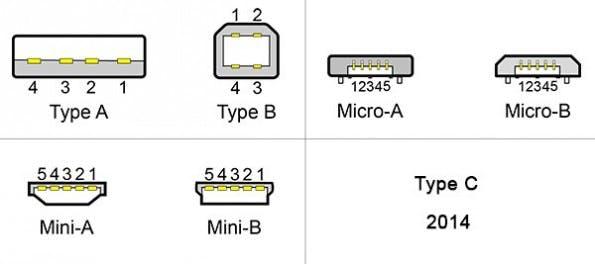So sehen die bisherigen USB-Verbindungen vom Typ A und Typ B in ihren regulären und verkleinerten Varianten aus. Ab 2014 wird sich der neue Typ-C dazugesellen. (Quelle: Wikipedia.org)