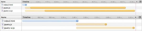 Ladevorgang ohne asynchronem JavaScript Loading und mit Cache