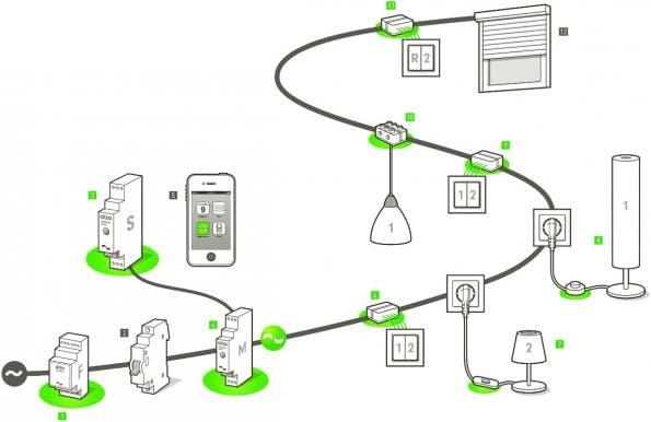Das Smart Home System von digitalSTROM vernetzt alle Elektrogeräte im Haushalt. (Grafik: digitalSTROM)