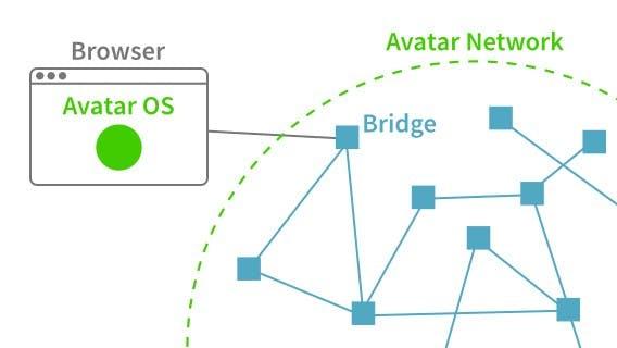 """Das """"Avatar Network"""": Jeder Nutzer, der die Avatar Bridge installiert ist gleichzeitig auch ein Knotenpunkt für den Netzwerkverkehr. (Quelle: sneakpeek.avatar.ai)"""