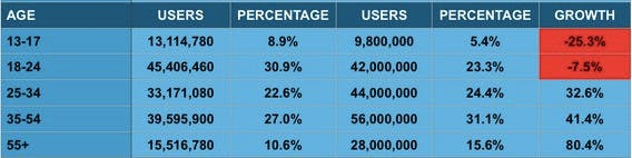 Facebook: Teenager melden sich immer weniger auf dem Netzwerk an. (Screenshot: iStrategyLabs)